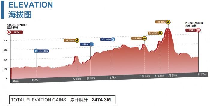 Gree-Tour of Guangxi 2.UWT CHN (2ª Cat) FINAL 3/3  2985_2019_5